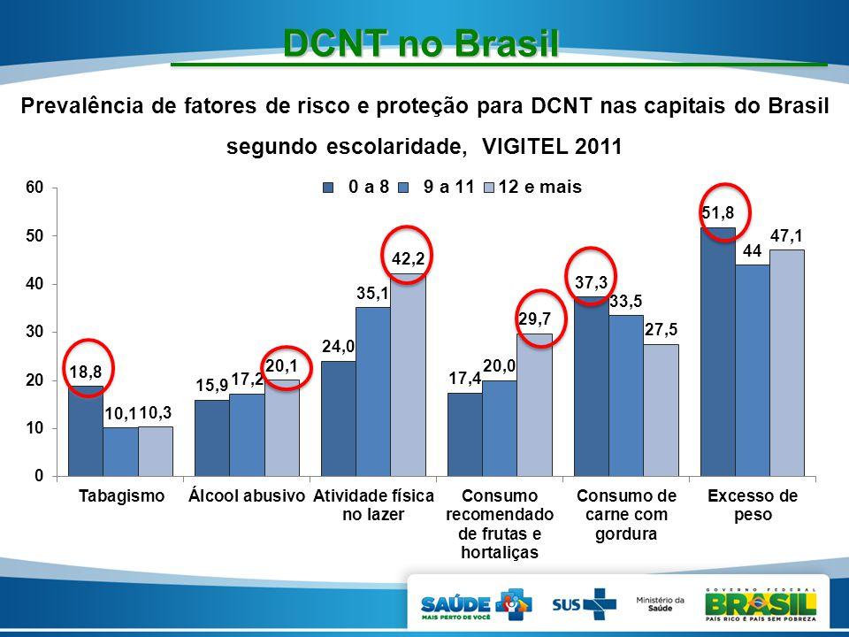 DCNT no Brasil Prevalência de fatores de risco e proteção para DCNT nas capitais do Brasil segundo escolaridade, VIGITEL 2011