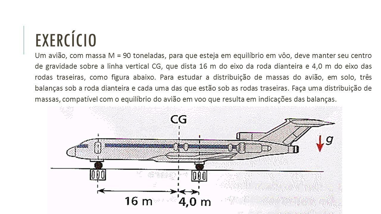 EXERCÍCIO Um avião, com massa M = 90 toneladas, para que esteja em equilíbrio em vôo, deve manter seu centro de gravidade sobre a linha vertical CG, q