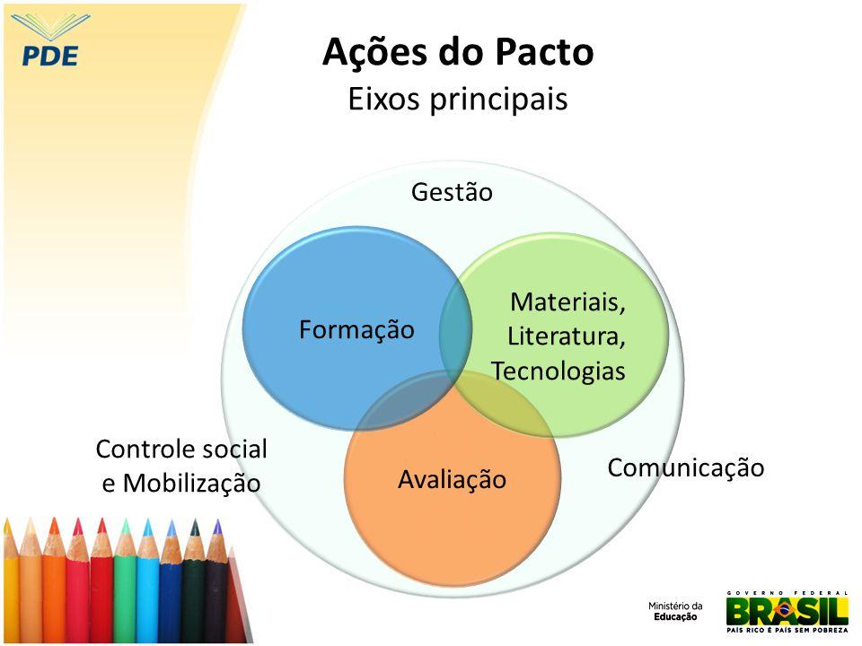 Avaliação Gestão Comunicação Controle social e Mobilização Materiais, Literatura, Tecnologias Formação Ações do Pacto Eixos principais