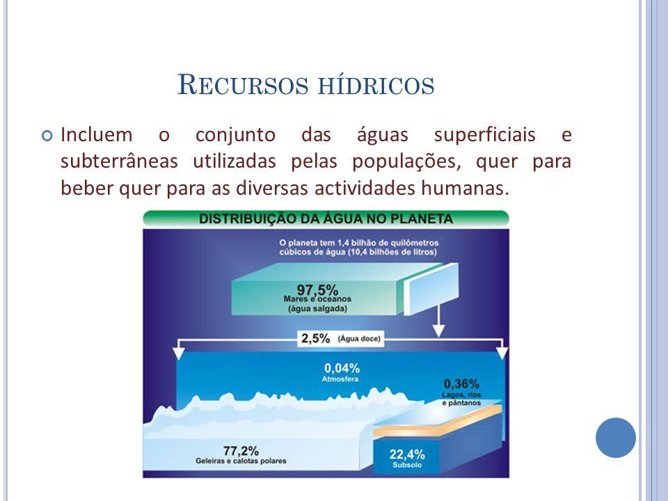 R ECURSOS HÍDRICOS Incluem o conjunto das águas superficiais e subterrâneas utilizadas pelas populações, quer para beber quer para as diversas activid