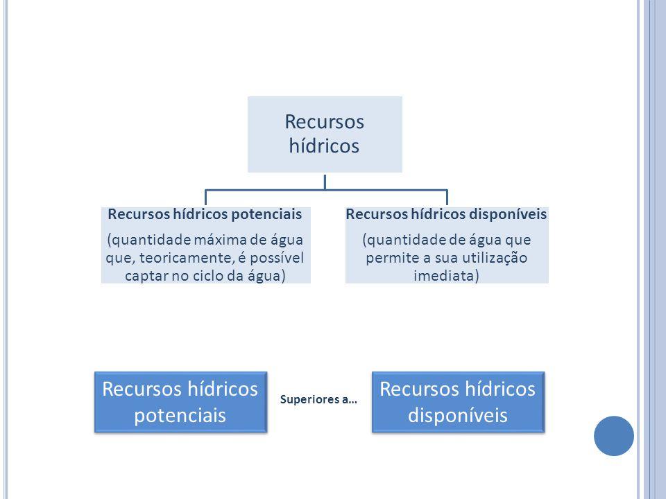Recursos hídricos Recursos hídricos potenciais (quantidade máxima de água que, teoricamente, é possível captar no ciclo da água) Recursos hídricos dis