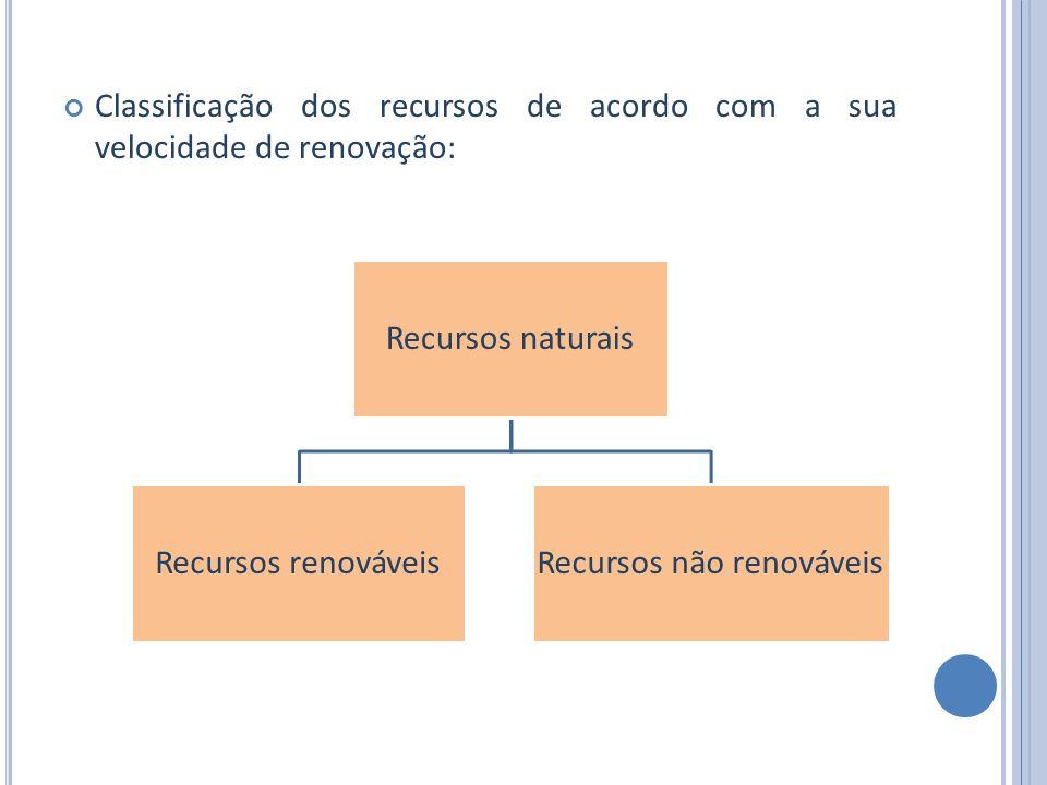 Classificação dos recursos de acordo com a sua velocidade de renovação: Recursos naturais Recursos renováveisRecursos não renováveis