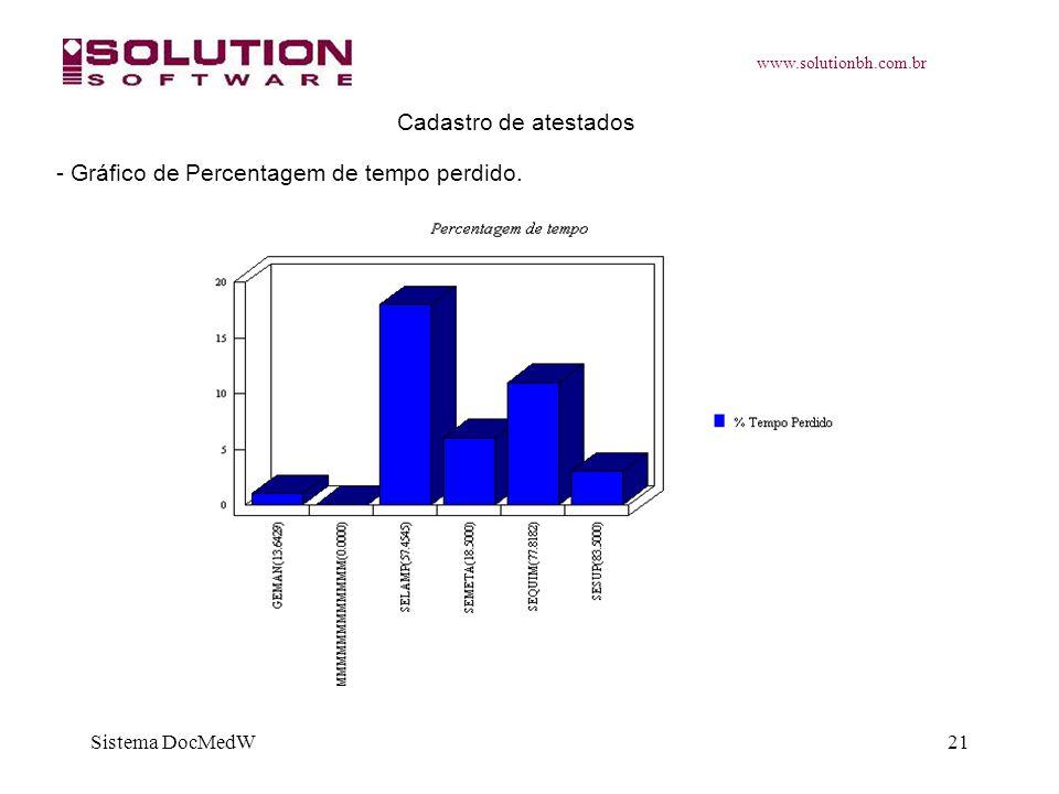 www.solutionbh.com.br Sistema DocMedW21 Cadastro de atestados - Gráfico de Percentagem de tempo perdido.
