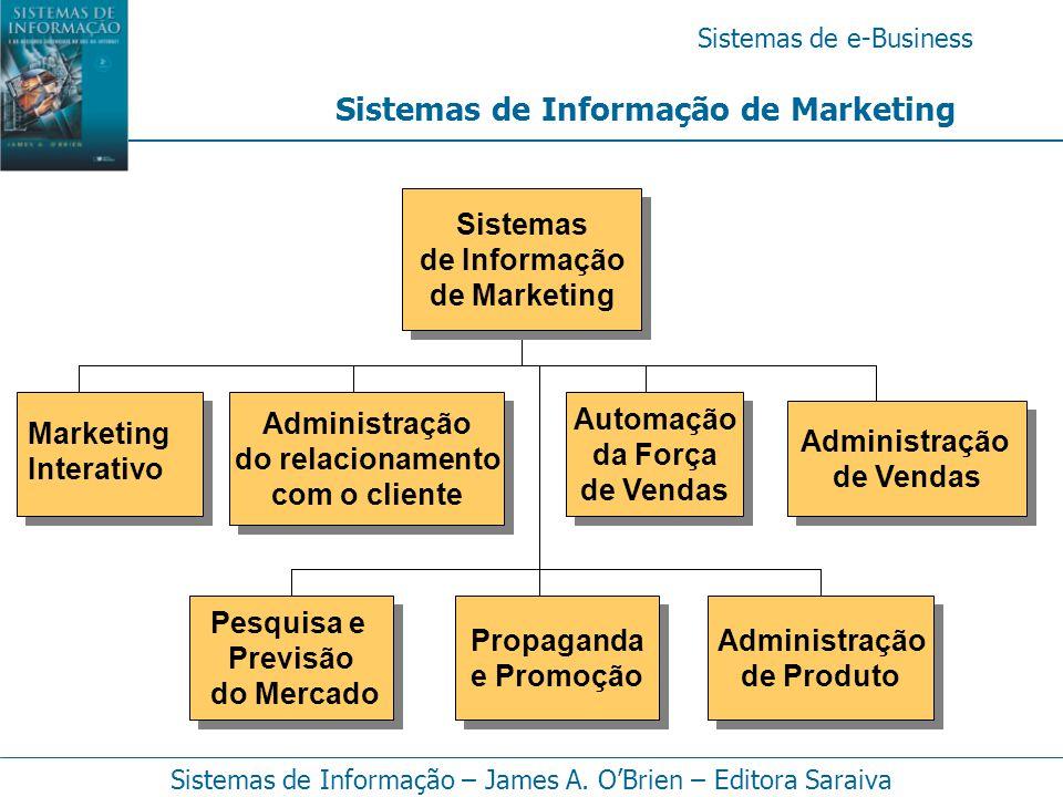 Sistemas de e-Business Sistemas de Informação – James A. O'Brien – Editora Saraiva Sistemas de Informação de Marketing Marketing Interativo Automação