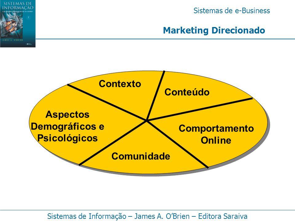 Sistemas de e-Business Sistemas de Informação – James A. O'Brien – Editora Saraiva Marketing Direcionado Comportamento Online Comunidade Contexto Aspe
