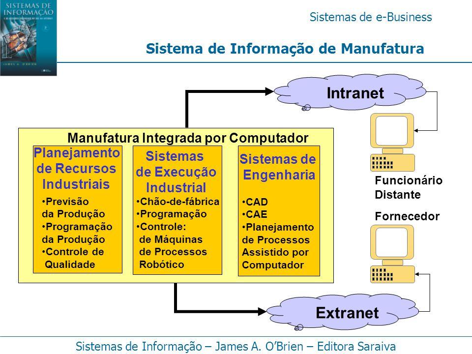 Sistemas de e-Business Sistemas de Informação – James A. O'Brien – Editora Saraiva Sistema de Informação de Manufatura Sistemas de Engenharia CAD CAE