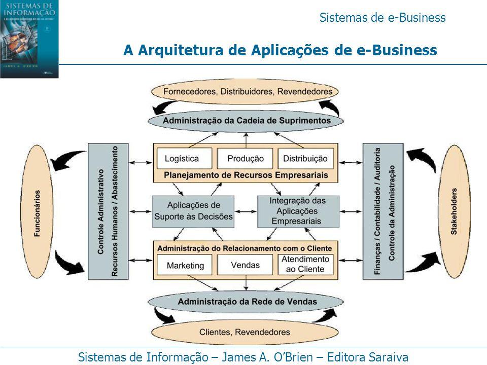 Sistemas de e-Business Sistemas de Informação – James A. O'Brien – Editora Saraiva A Arquitetura de Aplicações de e-Business