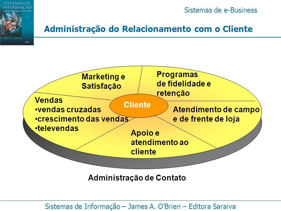 Sistemas de e-Business Sistemas de Informação – James A. O'Brien – Editora Saraiva Administração do Relacionamento com o Cliente Vendas vendas cruzada