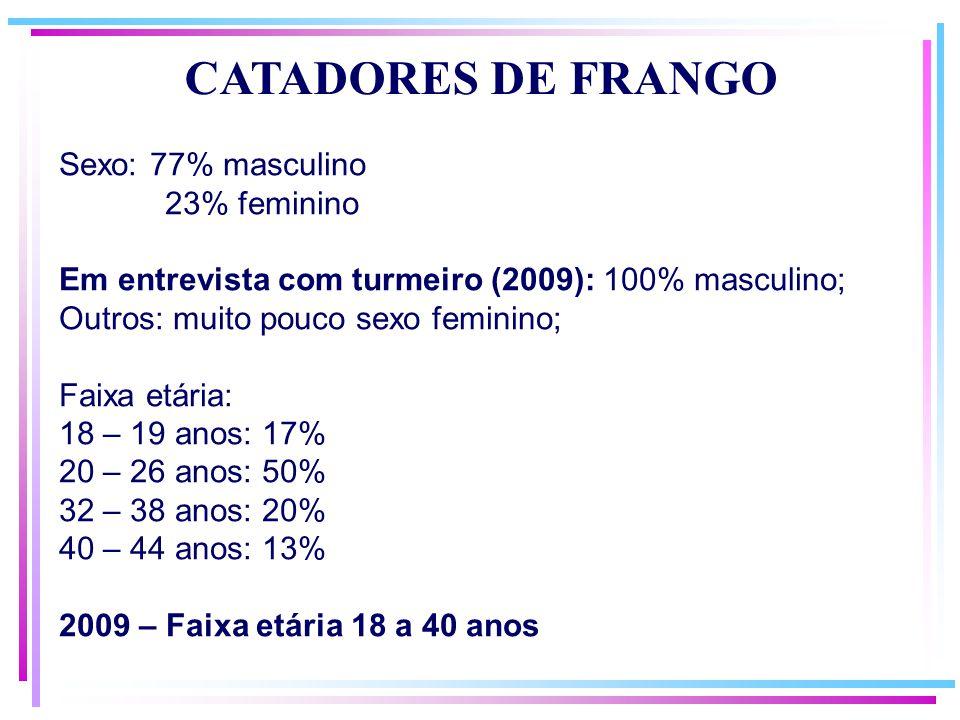 Sexo: 77% masculino 23% feminino Em entrevista com turmeiro (2009): 100% masculino; Outros: muito pouco sexo feminino; Faixa etária: 18 – 19 anos: 17% 20 – 26 anos: 50% 32 – 38 anos: 20% 40 – 44 anos: 13% 2009 – Faixa etária 18 a 40 anos CATADORES DE FRANGO