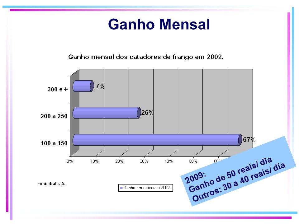Ganho Mensal 2009: Ganho de 50 reais/ dia Outros: 30 a 40 reais/ dia