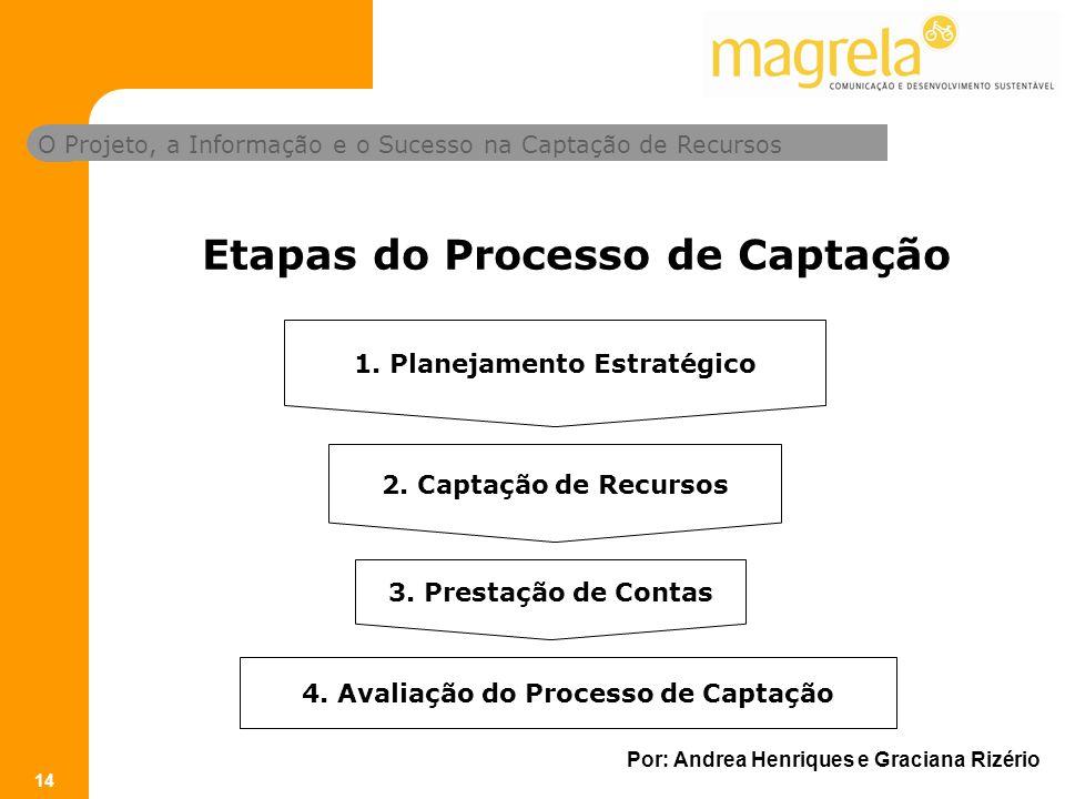 O Projeto, a Informação e o Sucesso na Captação de Recursos Por: Andrea Henriques e Graciana Rizério 14 Etapas do Processo de Captação 1.