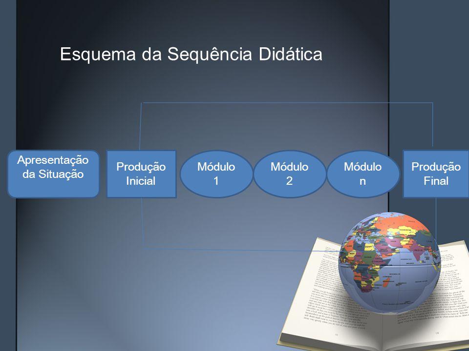 Apresentação da Situação Produção Inicial Módulo 1 Módulo 2 Módulo n Produção Final Esquema da Sequência Didática