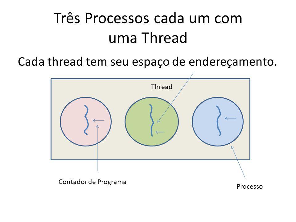 Três Processos cada um com uma Thread Cada thread tem seu espaço de endereçamento.