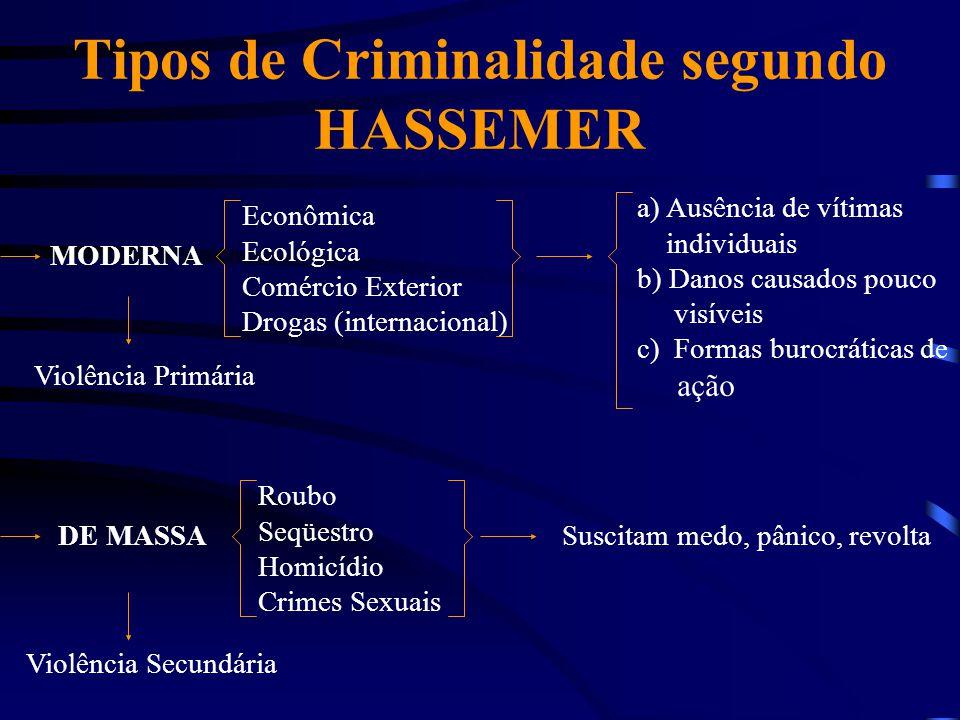 Tipos de Criminalidade segundo HASSEMER MODERNA Econômica Ecológica Comércio Exterior Drogas (internacional) a) Ausência de vítimas individuais b) Dan