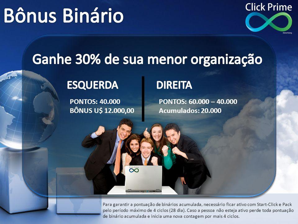 PONTOS: 40.000 BÔNUS U$ 12.000,00 Para garantir a pontuação de binários acumulada, necessário ficar ativo com Start-Click e Pack pelo período máximo d