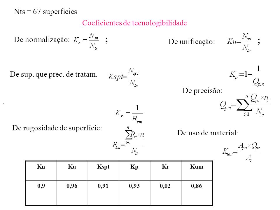 Nts = 67 superfícies Coeficientes de tecnologibilidade De normalização: ; De unificação: ; De sup. que prec. de tratam. De precisão:, De rugosidade de