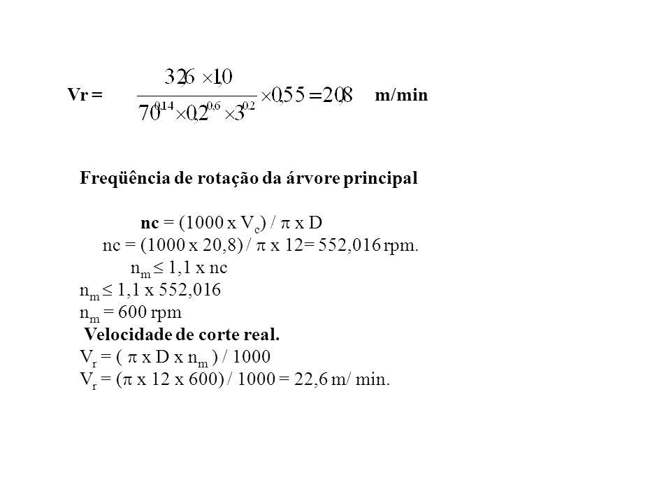 Vr =m/min Freqüência de rotação da árvore principal nc = (1000 x V c ) /  x D nc = (1000 x 20,8) /  x 12= 552,016 rpm. n m  1,1 x nc n m  1,1 x 55