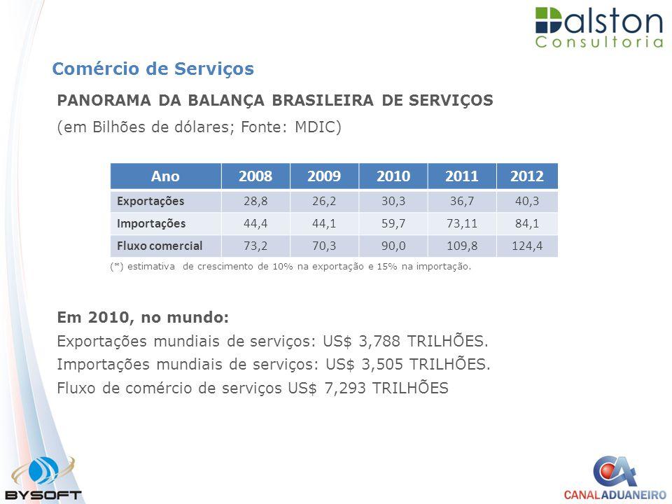 Comércio de Serviços PANORAMA DA BALANÇA BRASILEIRA DE SERVIÇOS (em Bilhões de dólares; Fonte: MDIC) Em 2010, no mundo: Exportações mundiais de serviç