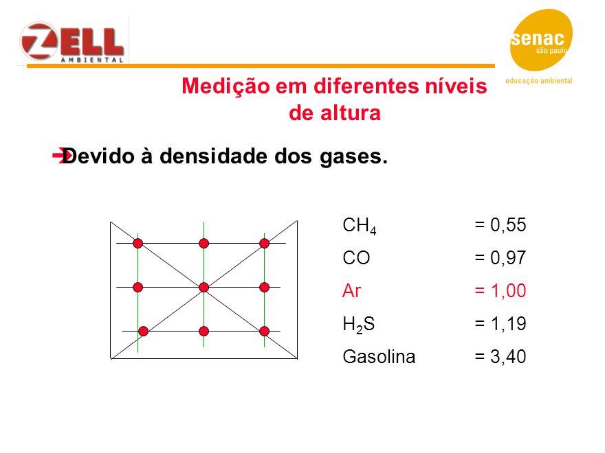  Devido à densidade dos gases. CH 4 = 0,55 CO = 0,97 Ar = 1,00 H 2 S = 1,19 Gasolina = 3,40 Medição em diferentes níveis de altura