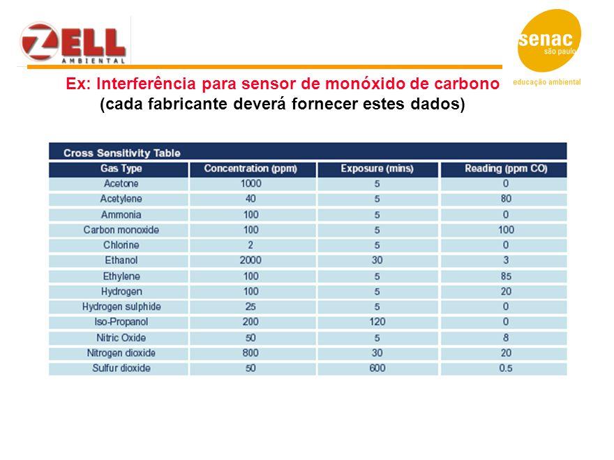 Ex: Interferência para sensor de monóxido de carbono (cada fabricante deverá fornecer estes dados)