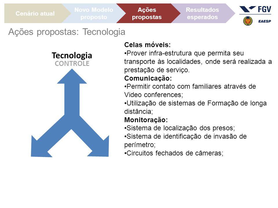 Cenário atual Ações propostas Novo Modelo proposto Resultados esperados Ações propostas: Tecnologia Celas móveis: Prover infra-estrutura que permita seu transporte às localidades, onde será realizada a prestação de serviço.