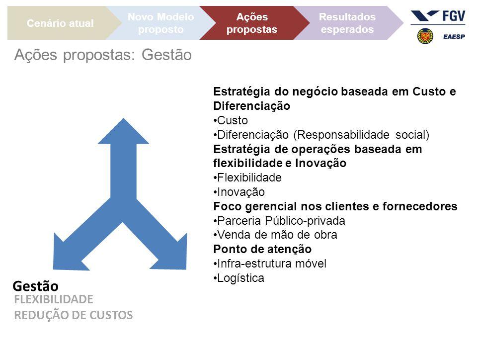 Gestão FLEXIBILIDADE REDUÇÃO DE CUSTOS Cenário atual Ações propostas Novo Modelo proposto Resultados esperados Ações propostas: Gestão Estratégia do negócio baseada em Custo e Diferenciação Custo Diferenciação (Responsabilidade social) Estratégia de operações baseada em flexibilidade e Inovação Flexibilidade Inovação Foco gerencial nos clientes e fornecedores Parceria Público-privada Venda de mão de obra Ponto de atenção Infra-estrutura móvel Logística