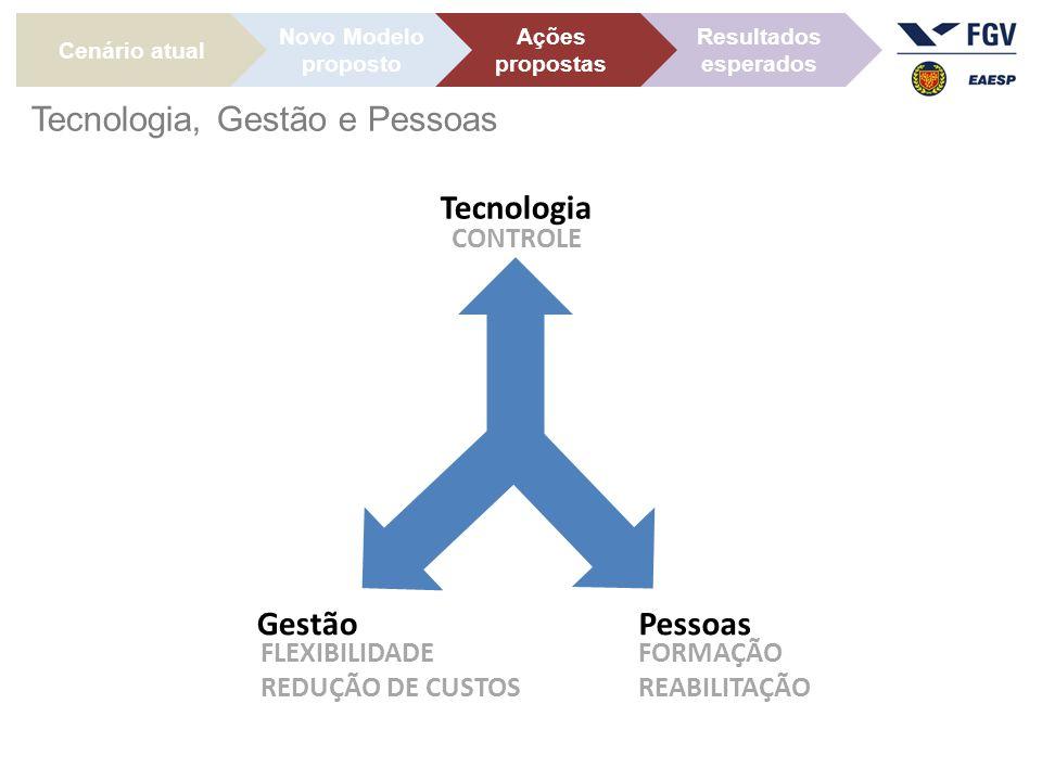 Gestão FLEXIBILIDADE REDUÇÃO DE CUSTOS Cenário atual Ações propostas Novo Modelo proposto Resultados esperados Tecnologia, Gestão e Pessoas Tecnologia CONTROLE Pessoas FORMAÇÃO REABILITAÇÃO