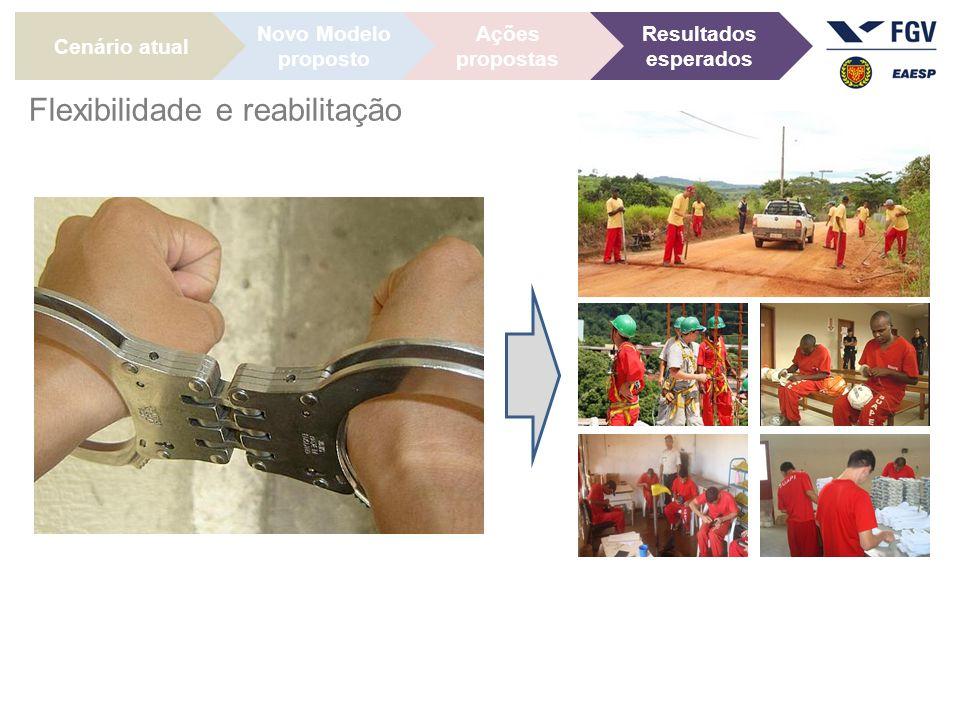 Cenário atual Ações propostas Novo Modelo proposto Resultados esperados Flexibilidade e reabilitação