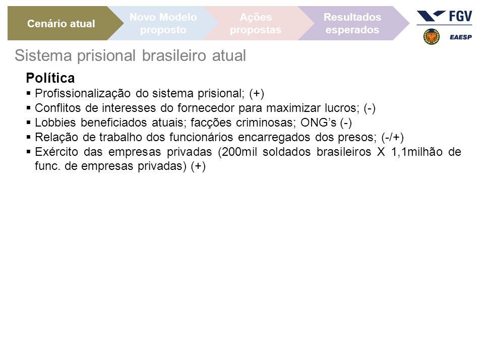 Política  Profissionalização do sistema prisional; (+)  Conflitos de interesses do fornecedor para maximizar lucros; (-)  Lobbies beneficiados atuais; facções criminosas; ONG's (-)  Relação de trabalho dos funcionários encarregados dos presos; (-/+)  Exército das empresas privadas (200mil soldados brasileiros X 1,1milhão de func.