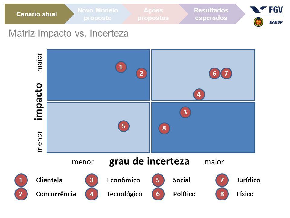 menor impacto maior menor grau de incerteza maior 1 2 3 4 5 6 7 8 1 Clientela 2 Concorrência 3 Econômico 4 Tecnológico 5 Social 6 Político 7 Jurídico 8 Físico Cenário atual Ações propostas Novo Modelo proposto Resultados esperados Matriz Impacto vs.