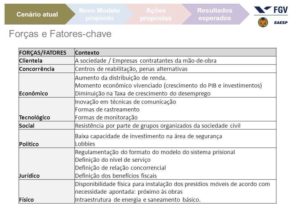FORÇAS/FATORESContexto ClientelaA sociedade / Empresas contratantes da mão-de-obra ConcorrênciaCentros de reabilitação, penas alternativas Econômico Aumento da distribuição de renda.