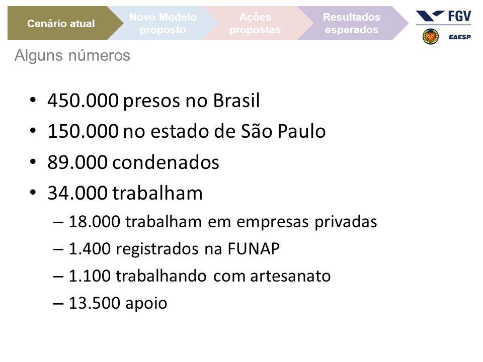 450.000 presos no Brasil 150.000 no estado de São Paulo 89.000 condenados 34.000 trabalham – 18.000 trabalham em empresas privadas – 1.400 registrados na FUNAP – 1.100 trabalhando com artesanato – 13.500 apoio Cenário atual Ações propostas Novo Modelo proposto Resultados esperados Alguns números