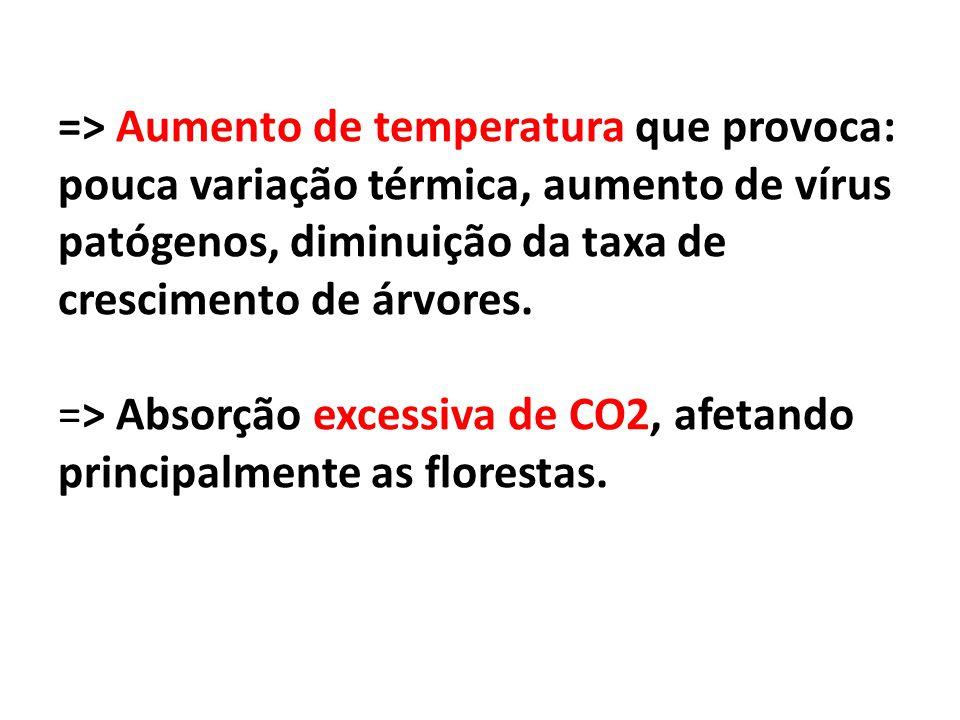 => Aumento de temperatura que provoca: pouca variação térmica, aumento de vírus patógenos, diminuição da taxa de crescimento de árvores. => Absorção e