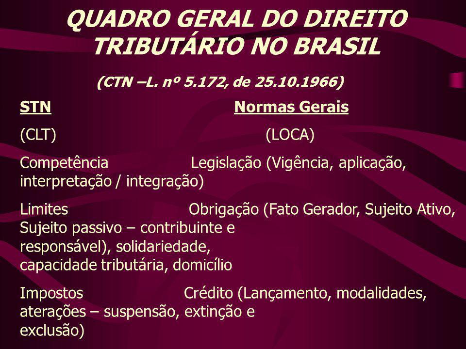 QUADRO GERAL DO DIREITO TRIBUTÁRIO NO BRASIL (CTN –L. nº 5.172, de 25.10.1966) STN Normas Gerais (CLT) (LOCA) Competência Legislação (Vigência, aplica