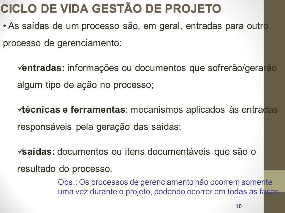 As saídas de um processo são, em geral, entradas para outro processo de gerenciamento: entradas: informações ou documentos que sofrerão/gerarão algum
