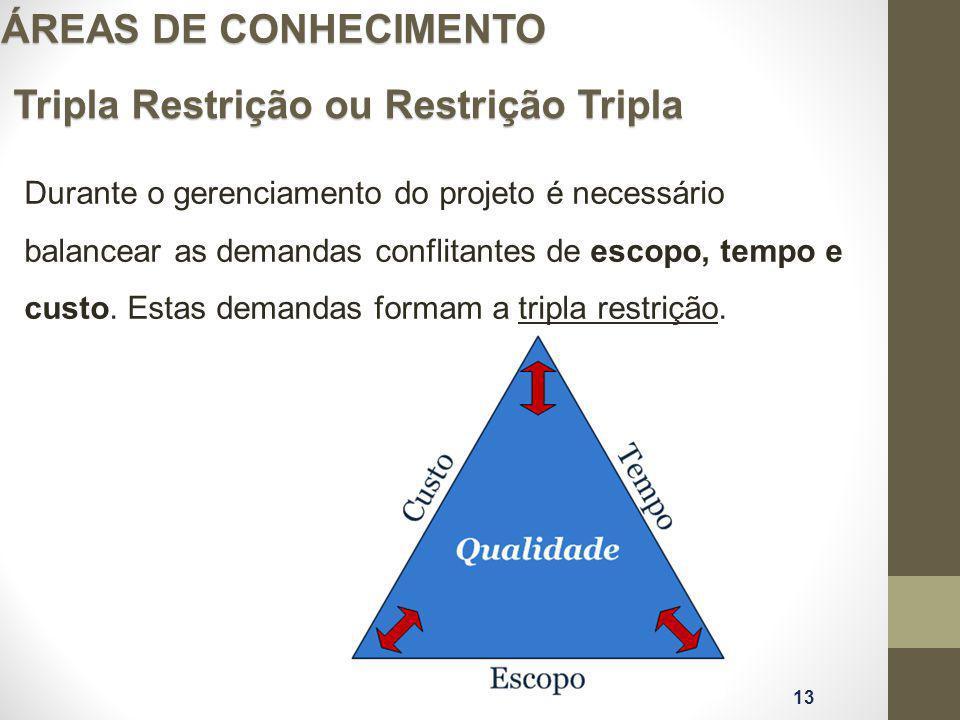 Tripla Restrição ou Restrição Tripla ÁREAS DE CONHECIMENTO Durante o gerenciamento do projeto é necessário balancear as demandas conflitantes de escop