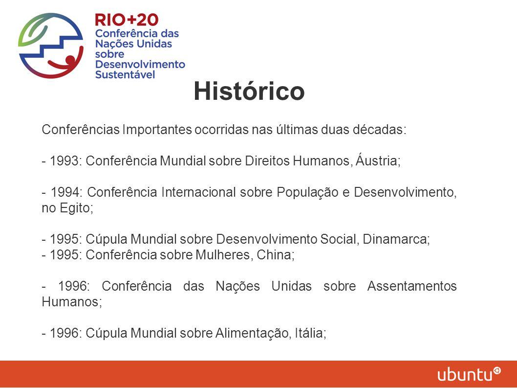 Histórico Conferências Importantes ocorridas nas últimas duas décadas: - 1993: Conferência Mundial sobre Direitos Humanos, Áustria; - 1994: Conferênci
