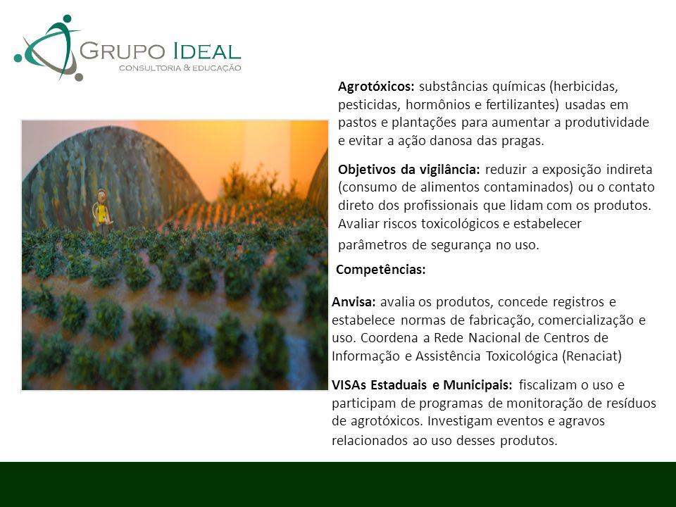 Agrotóxicos: substâncias químicas (herbicidas, pesticidas, hormônios e fertilizantes) usadas em pastos e plantações para aumentar a produtividade e ev