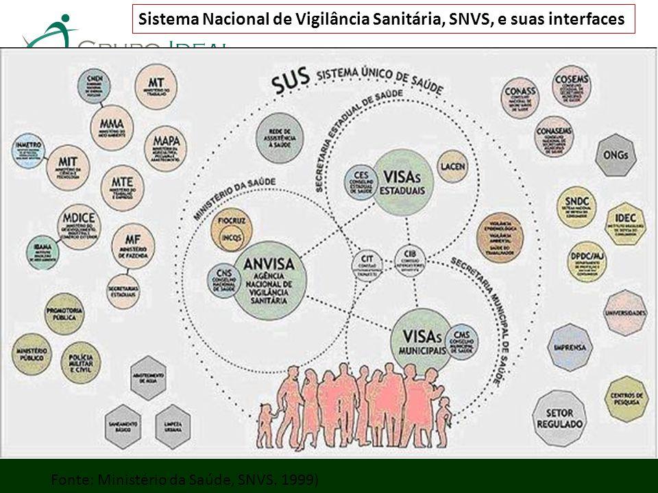 Sistema Nacional de Vigilância Sanitária, SNVS, e suas interfaces Fonte: Ministério da Saúde, SNVS. 1999)