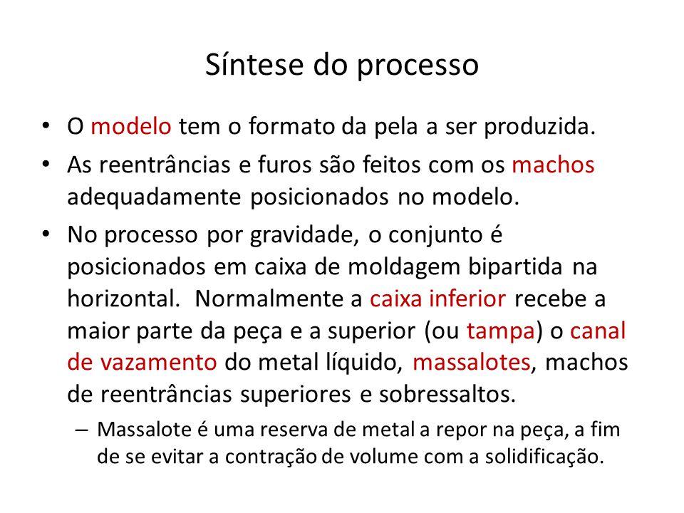 Síntese do processo O modelo tem o formato da pela a ser produzida. As reentrâncias e furos são feitos com os machos adequadamente posicionados no mod
