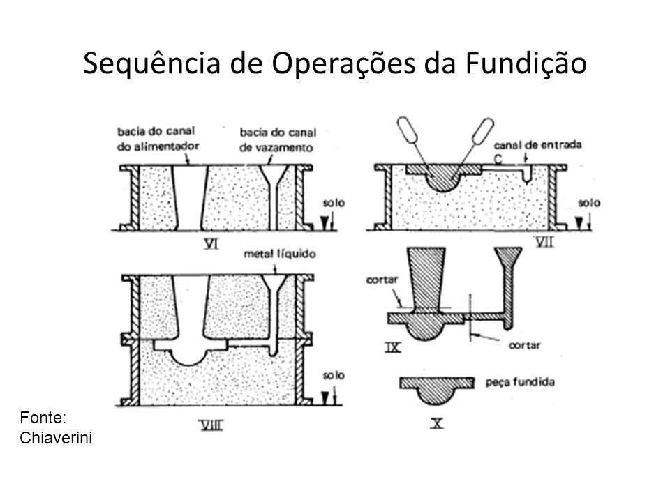 Sequência de Operações da Fundição Fonte: Chiaverini