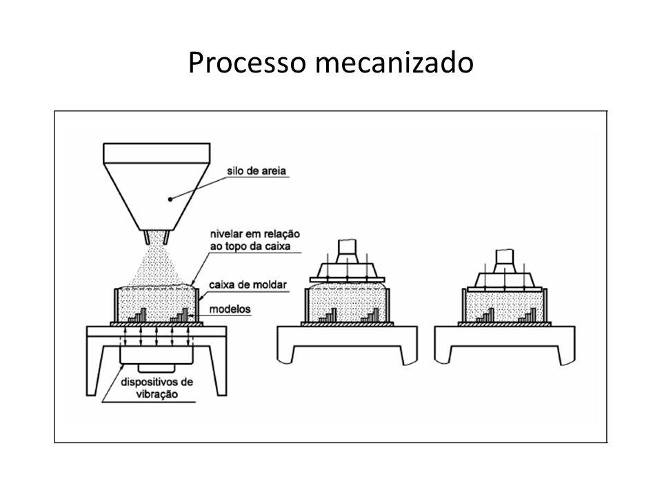 Processo mecanizado