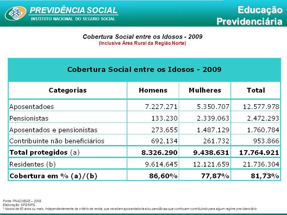Educação Previdenciária PREVIDÊNCIA SOCIAL INSTITUTO NACIONAL DO SEGURO SOCIAL EducaçãoPrevidenciária Fonte: PNAD/IBGE – 2009. Elaboração: SPS/MPS. *