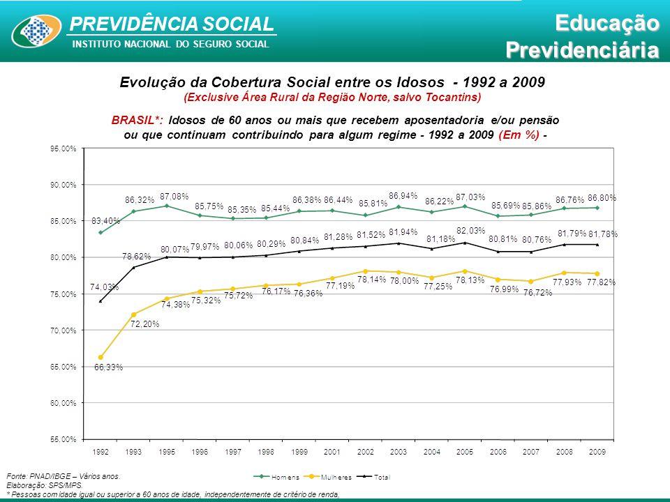 Educação Previdenciária PREVIDÊNCIA SOCIAL INSTITUTO NACIONAL DO SEGURO SOCIAL EducaçãoPrevidenciária Fonte: PNAD/IBGE – Vários anos. Elaboração: SPS/
