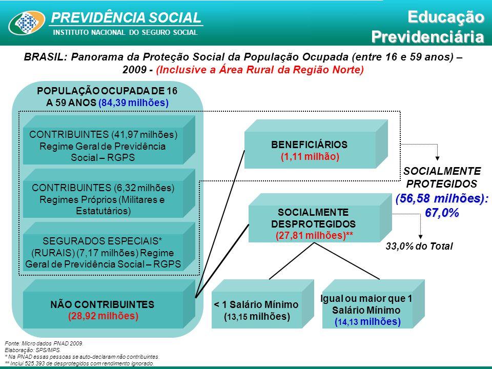 Educação Previdenciária PREVIDÊNCIA SOCIAL INSTITUTO NACIONAL DO SEGURO SOCIAL EducaçãoPrevidenciária 81,8% dos idosos - brasileiros A Previdência Social protege 81,8% dos idosos - brasileiros – mais de 17,76% milhões de pessoas com 60 anos ou mais.