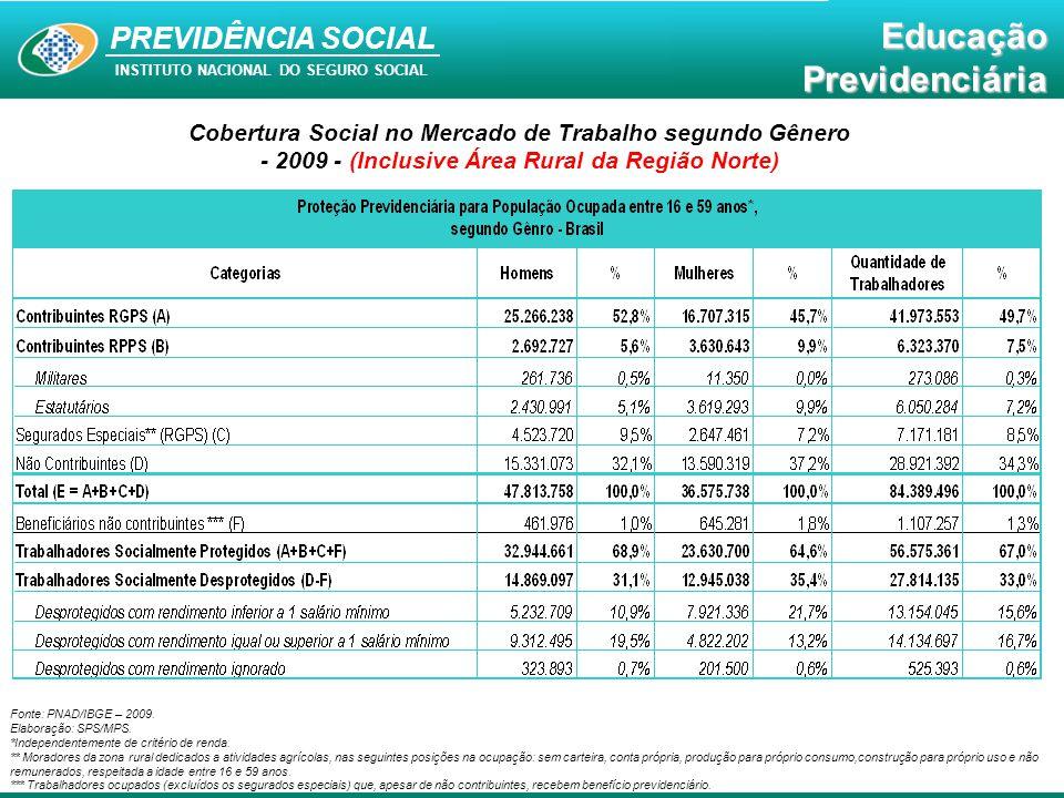 Educação Previdenciária PREVIDÊNCIA SOCIAL INSTITUTO NACIONAL DO SEGURO SOCIAL EducaçãoPrevidenciária Cobertura Social por Unidade da Federação - 2009 (Inclusive Área Rural da Região Norte) Fonte: PNAD/IBGE – 2009.