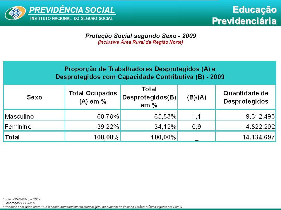 Educação Previdenciária PREVIDÊNCIA SOCIAL INSTITUTO NACIONAL DO SEGURO SOCIAL EducaçãoPrevidenciária Proteção Social segundo Faixas de Idade - 2009 (Inclusive Área Rural da Região Norte) Fonte: PNAD/IBGE – 2009.