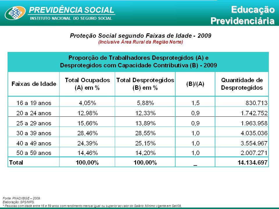 Educação Previdenciária PREVIDÊNCIA SOCIAL INSTITUTO NACIONAL DO SEGURO SOCIAL EducaçãoPrevidenciária Proteção Social segundo Faixas de Rendimento - 2009 (Inclusive Área Rural da Região Norte) Fonte: PNAD/IBGE – 2009.