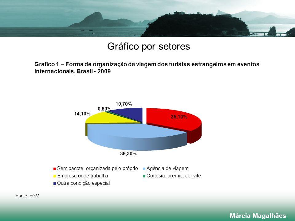 Gráfico por setores Márcia Magalhães Gráfico 1 – Forma de organização da viagem dos turistas estrangeiros em eventos internacionais, Brasil - 2009 Fonte: FGV