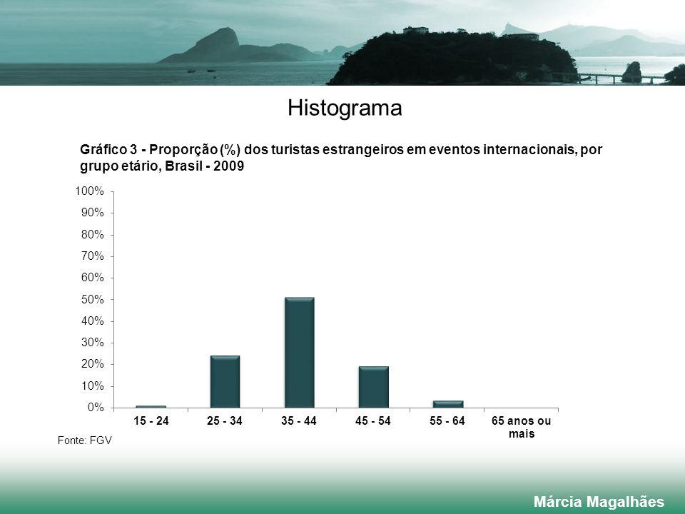 Histograma Márcia Magalhães Gráfico 3 - Proporção (%) dos turistas estrangeiros em eventos internacionais, por grupo etário, Brasil - 2009